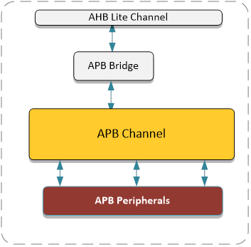 APB Channel with Decoder and Data Mux (70109) Block Diagam