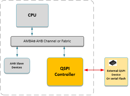AHB Quad SPI Controller with Execute in Place (70115) Block Diagam