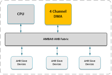 AMBA AHB 4 Channel DMA Controller (70119) Block Diagam
