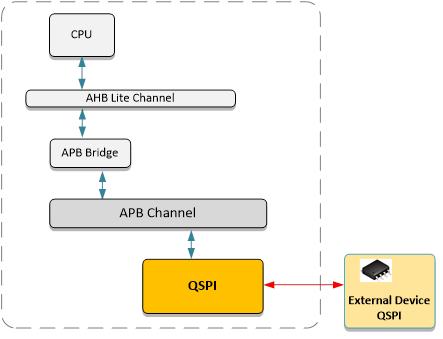 APB Quad SPI Controller (70133) IP Core