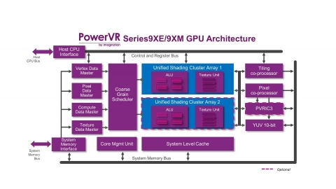PowerVR Series9XE Graphic Processor Block Diagam