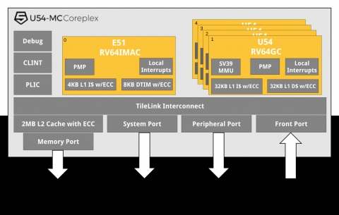 Multi-Core 64-bit RISC-V Applications Processor Block Diagam