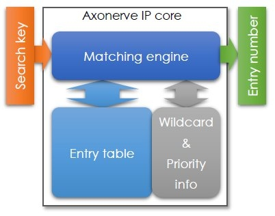 Extremely Low Latency Matching Engine Synthesizable IP Core Block Diagam