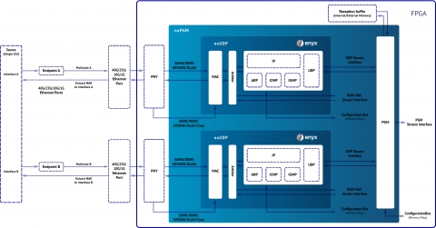 40G/25G/10G/1G PGM + UDP/IP + MAC IP Core for FPGAs