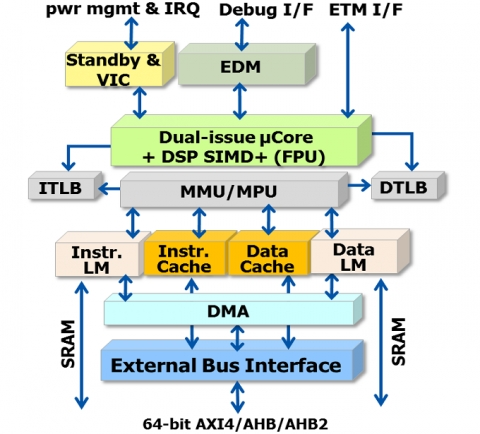 DSP Extention Superscalar Processor Block Diagam