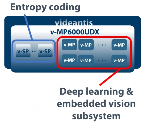 Deep Learning Processor Block Diagam