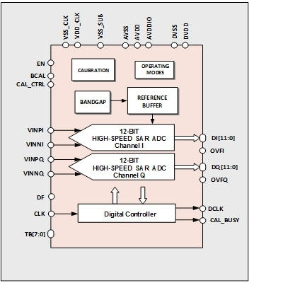 12-bit 200MS/s ultra-efficient SAR ADC in UMC 28nm Block Diagam