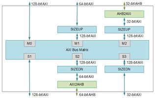 AXI Fabric Package for Scalable SoC Applications Block Diagam