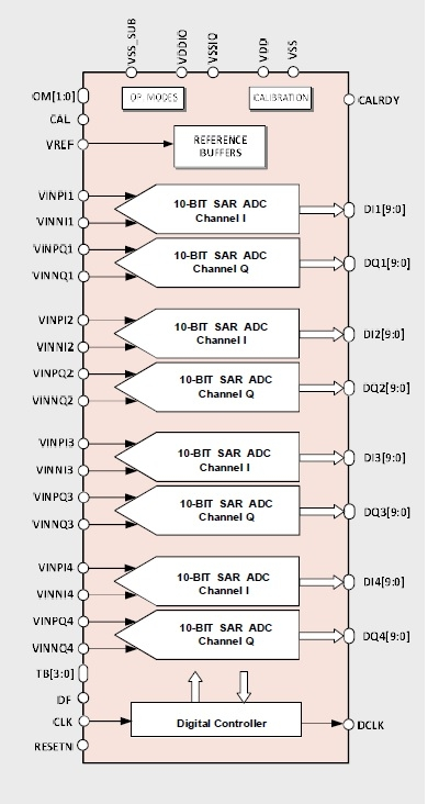10-bit 80MS/s Octa-Core Ultra-low power SAR ADC Block Diagam