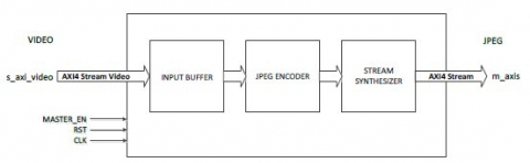 Motion jpeg encoder ip core block diagram of the motion jpeg encoder ip core ccuart Image collections