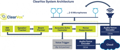 Front-end voice processing software package providing enhanced speech intelligibility for voice-enabled devices Block Diagam