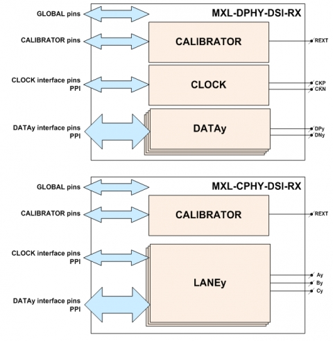 MIPI C-PHY/D-PHY Combo Receiver Block Diagam