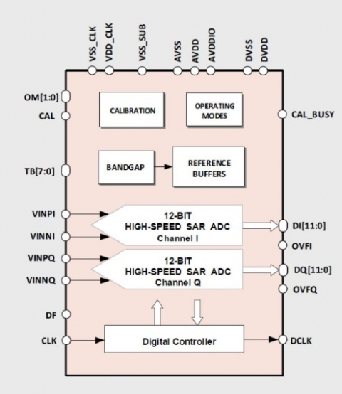 12-bit 80MS/s Dual-Channel ultra-efficient SAR ADC Block Diagam