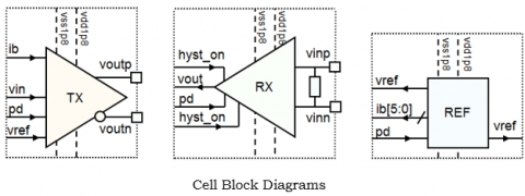 800MHz LVDS Cell Set for 180nm Block Diagam