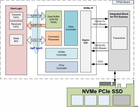 NVMe IP core -- Directly connect PCIe SSD without external memory Block Diagam