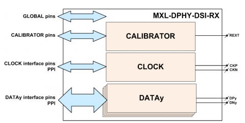 MIPI D-PHY CSI-2 Receiver Block Diagam