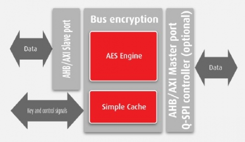 In-line decryption IP Core enabling on- the-fly execution of encrypted code from Flash Block Diagam