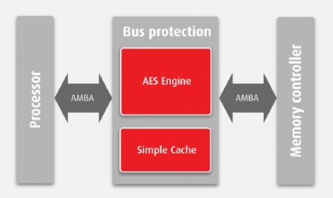 In-line bus protection module that implements data privacy and authentication Block Diagam