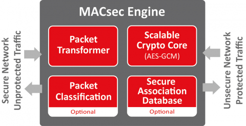 1.5Tb MACsec Engine Block Diagam