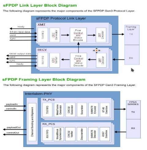 Serial Front Panel Data Port Gen3  Block Diagam