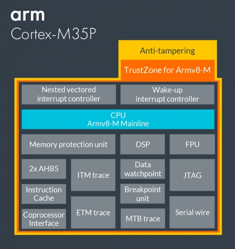 Tamper-resistant Cortex-M processor with optional software isolation using TrustZone for Armv8-M Block Diagam