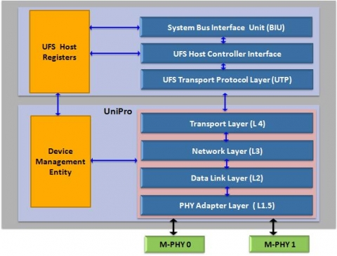 UFS 3.0 Host Controller compatible with M-PHY 4.0 and UniPro 1.8 Block Diagam