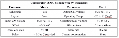 Analog comparator for 3 6V supply and PMOS type input