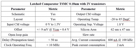Clock latched comparator for 2V supply and PMOS type input designed in 0.18um 6M TSMC technology. Block Diagam