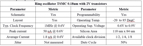 Ring Oscillator with low voltage supply (down to 0.5V) four clock options (programmable) designed in 0.18um 6M TSMC technology Block Diagam