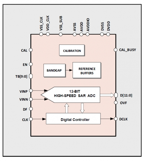 12-bit 100MS/s High-Speed SAR ADC Block Diagam