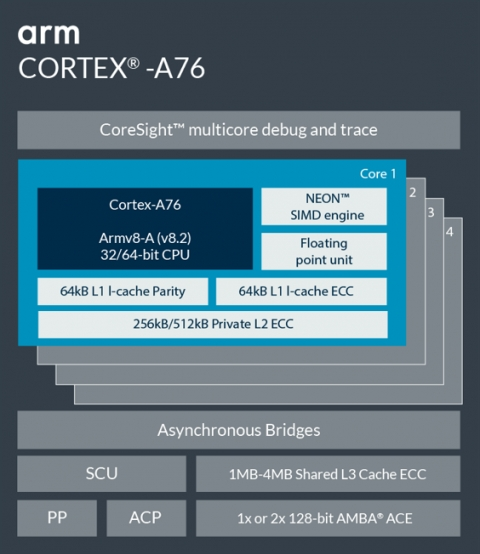 Arm Cortex-A76 Block Diagam