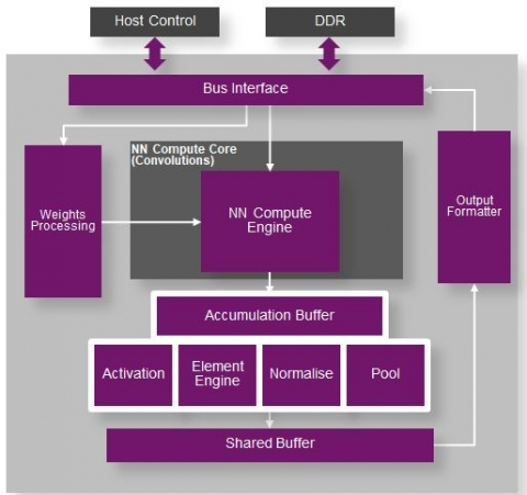 PowerVR Neural Network Accelerator Block Diagam