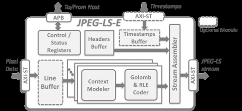 Lossless & Near-Lossless JPEG-LS Encoder Block Diagam
