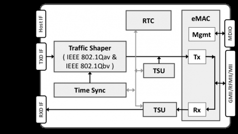 TSN Ethernet Subsystem Block Diagam