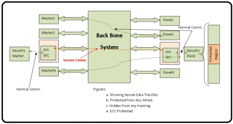 Security Gasket to hide transaction to range of addresses for SPA and DPA and secure Data using End-to-End ECC. Block Diagam