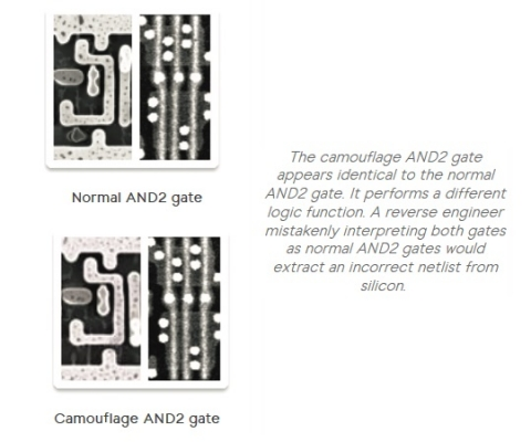 Inside Secure Circuit Camouflage Technology Block Diagam