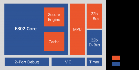 Ultra-low power 32-bit processor with secure execution capability Block Diagam