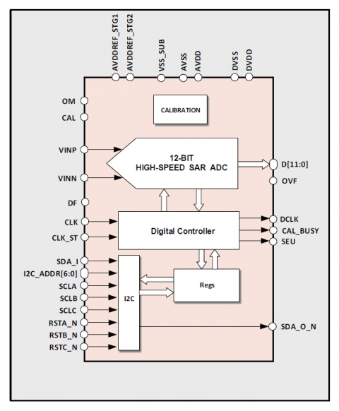 12-bit 160MS/s ADC Block Diagam