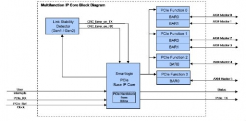 PCIe Multifunction Extension IP Core for Xilinx FPGAs Block Diagam
