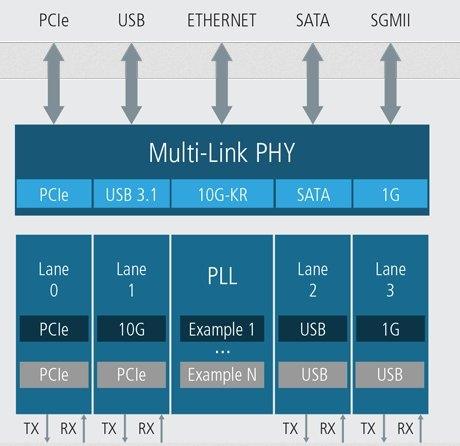 25Gbps Multi-Link and Multi-Protocol PHY for TSMC 7nm FinFET Block Diagam