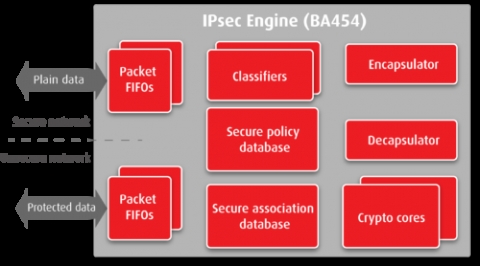 IPsec Engine Block Diagam