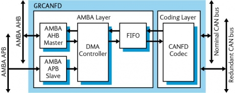 CAN-FD controller compatible with both CAN 2.0B and CAN-FD Block Diagam