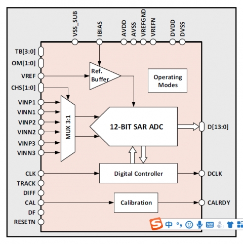 12-bit 20MS/s ADC Block Diagam