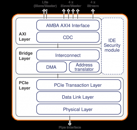 PCIe 5.0, 4.0, 3.1/3.0 Root Port, Endpoint, Dual-mode, Controller IP Core with Built-in Many-Channel DMA (vDMA), Legacy DMA, and Configurable AMBA AXI Interconnect Block Diagam