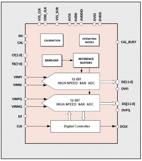 12-bit 120MS/s Dual Channel ADC Block Diagam
