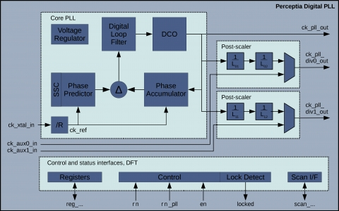 Second-Generation Digital Fractional-N PLL for 5G Applications Block Diagam