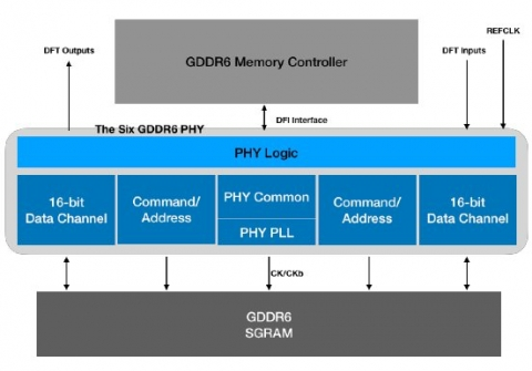GDDR6 and GDDR5X PHY IP Block Diagam
