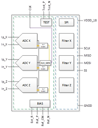 Rad-hard 17-bit 3-channel sigma-delta ADC at 3.2kS/s Block Diagam