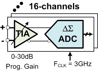 250MHz Multi-channel High Speed Analog Front-End (AFE) for LiDAR, 5G and imaging Block Diagam
