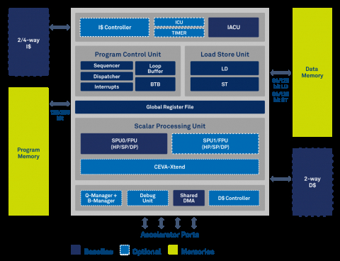 Multipurpose Hybrid DSP and Controller Architecture Family Block Diagam
